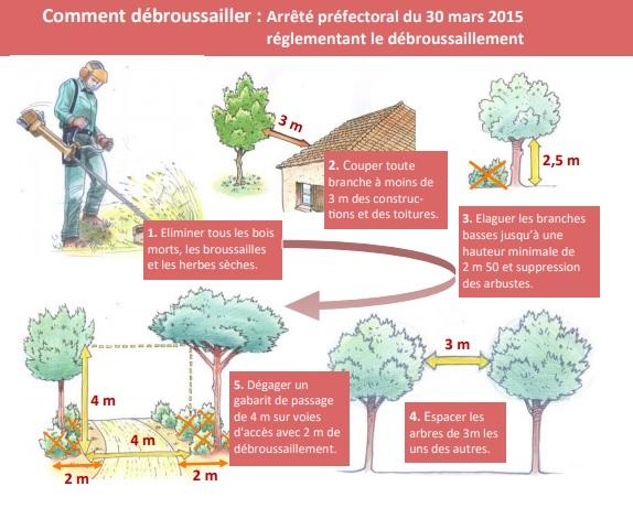 Comment débroussailler ? Arrêté préfectoral du 30 mars 2015